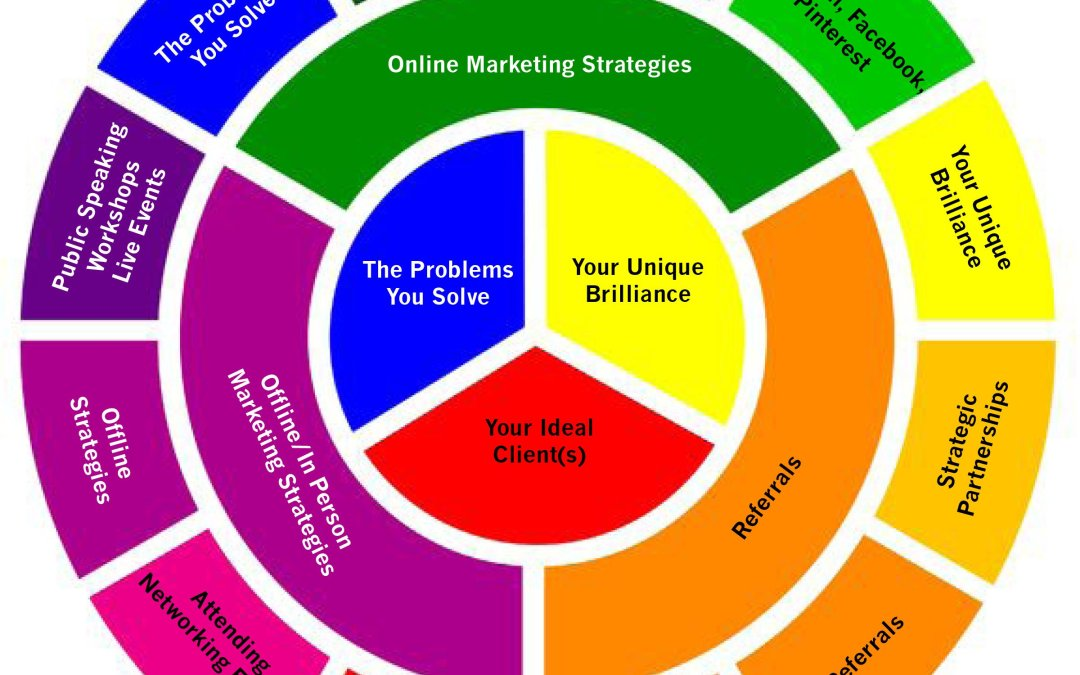 Completing your Color Wheel Marketing Plan