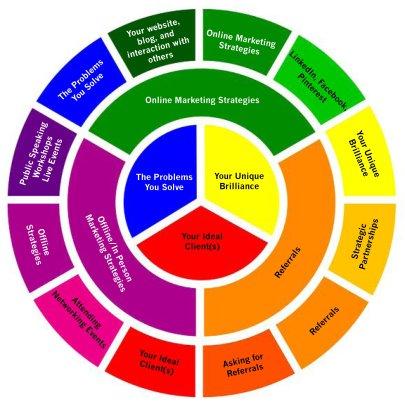 marketing plans for creative entrepreneurs