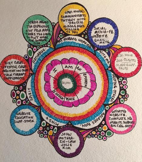 visual business plan, business mandala, exploring circles