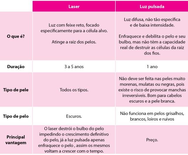 tabela_depilacao