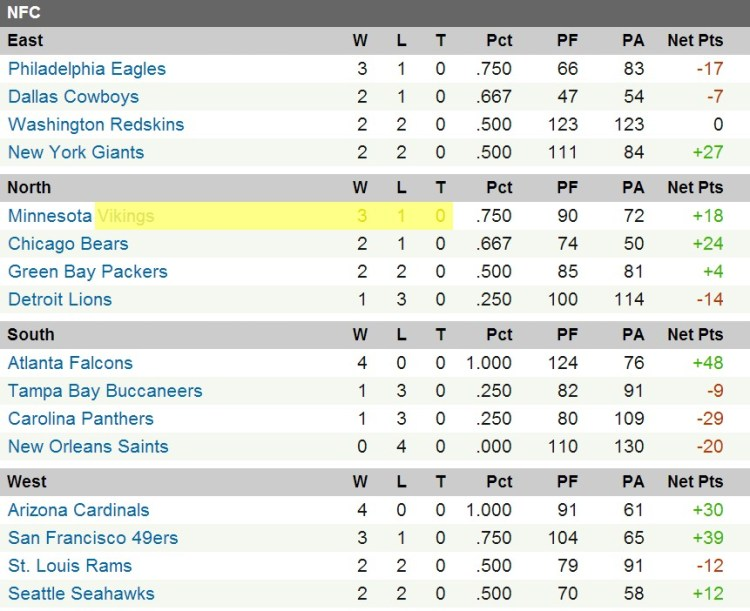 Graphic of the NFC North Standings - Minnesota Vikings = 3-1 & In First Place