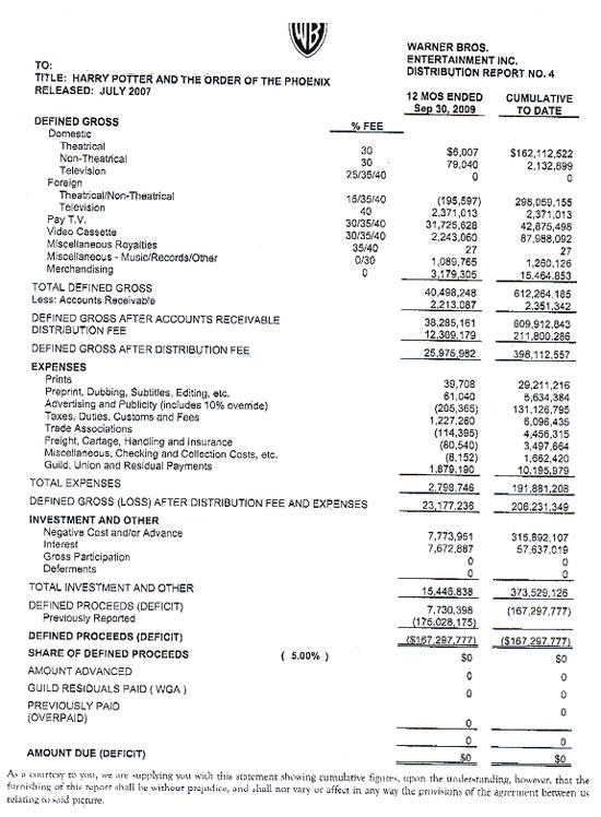 El 2010 es va filtrar la factura de la matriu WB a la seva filial per una pel·lícula de Harry Potter, on al·legaven pèrdues milionàries. / Techdirt, Warner Bros