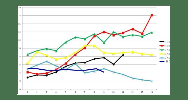 전체 시청률 그래프를 다시 만들 배짱은 없어 인터넷에서 떠도는 시청률 그래프를 가져와서 시즌 6의 시청률을 표시해 봤습니다. 4~6퍼 사이에서 왔다갔다 하는 진한 파란색이 시즌 6.