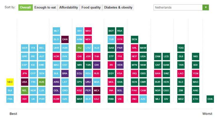 La calidad de la comida por países