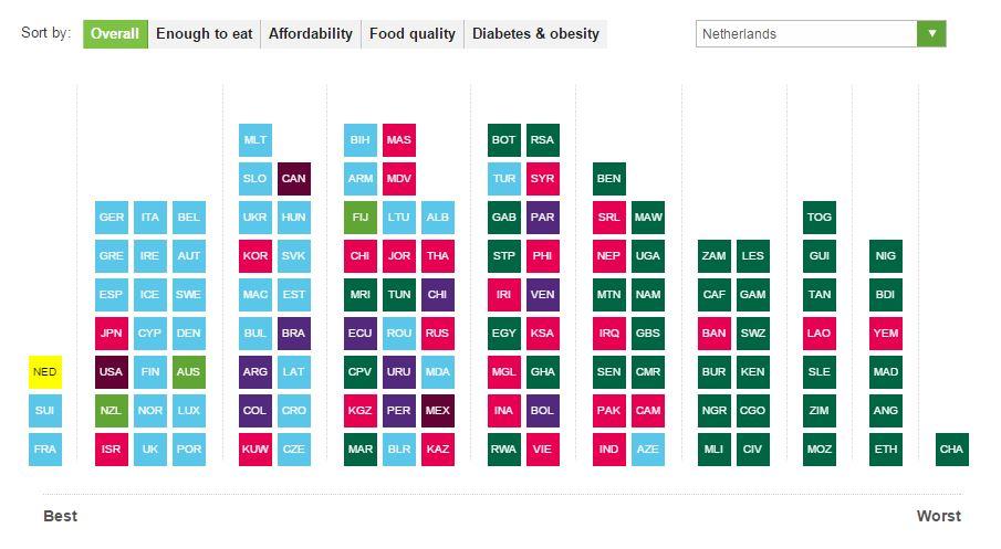 La calidad de la comida por país