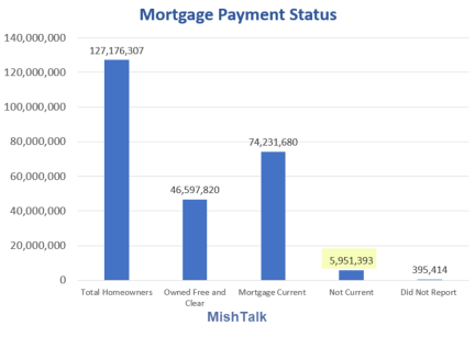 Mortgage Payment Status 2021-07-28