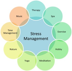 stress-management-canstockphoto3323643