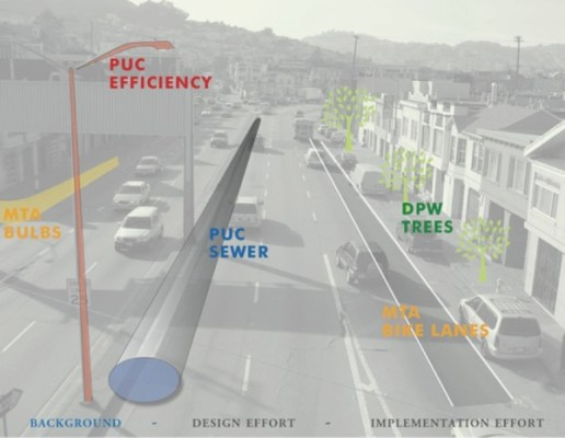 The public Utilities Commission plans to redo the sewage system to reduce flooding and energy-efficient street lights, the Department of Public Works plans on planting more street trees and the SFMTA plans to implement full-time of permanent bike lanes and wider curbs.