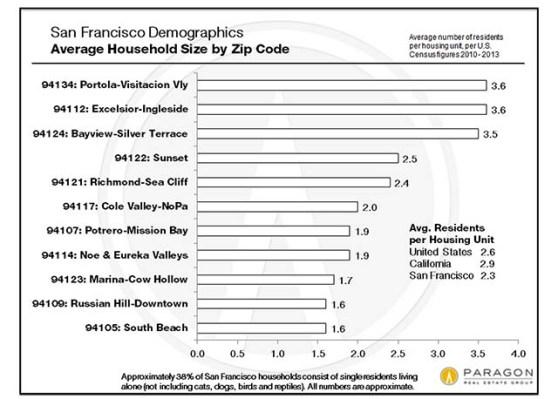 "<a href=""http://www.paragon-re.com/San_Francisco_Zip_Code_Demographics"">Paragon Realty Demographics Report</a>"