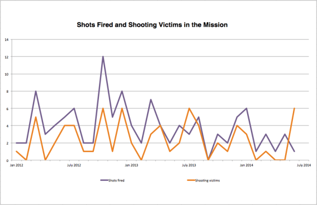 Police data for shots fired and shootings in the Mission shows a decrease since 2012. In some cases, victims exceed shots fired because more than one discharge occurred per incident or a victim from elsewhere was brought to SF General, in Mission Station's jurisdiction. Graph by Laura Wenus.