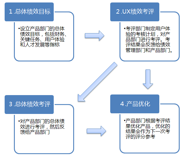 圖:UX 績效作為產品部門總體績效的一部分