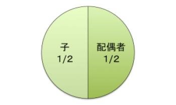 法定相続分(配偶者1/2、子1/2)