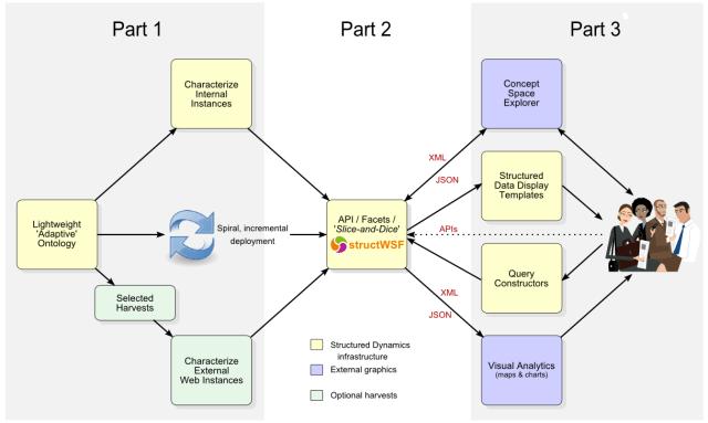 Adaptive Ontology Workflow