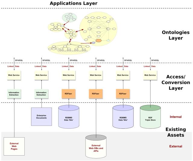 Open Enterprise Architecture