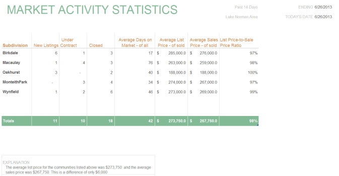 Market Activity Statistics for June 26, 2013