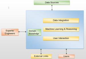 Machine learning coupled with reasoning technologies is the core of  systems that:  handle data from various sources; take into account domain knowledge; related data from external links; interact with the users.