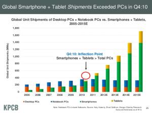 Nº de Smartphone + Tablets vs PCs