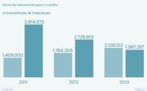 smartphones_fonte_publico_adaptado_mmarketing.pt
