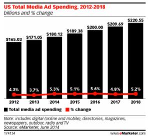 US Total Media Ad Spending