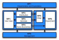 Work package overview: WP1 defines the use case, which guides the three research activities WP2 - WP4. the outcomes of WP2 and WP3 will be integrated in WP5, and WP6 executes the experiments. Results feed into WP7, and WP8 serves all activities.