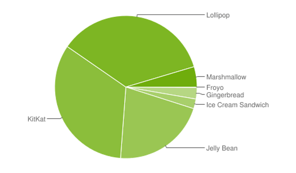 State-of-Android-report-April-2016 (1)