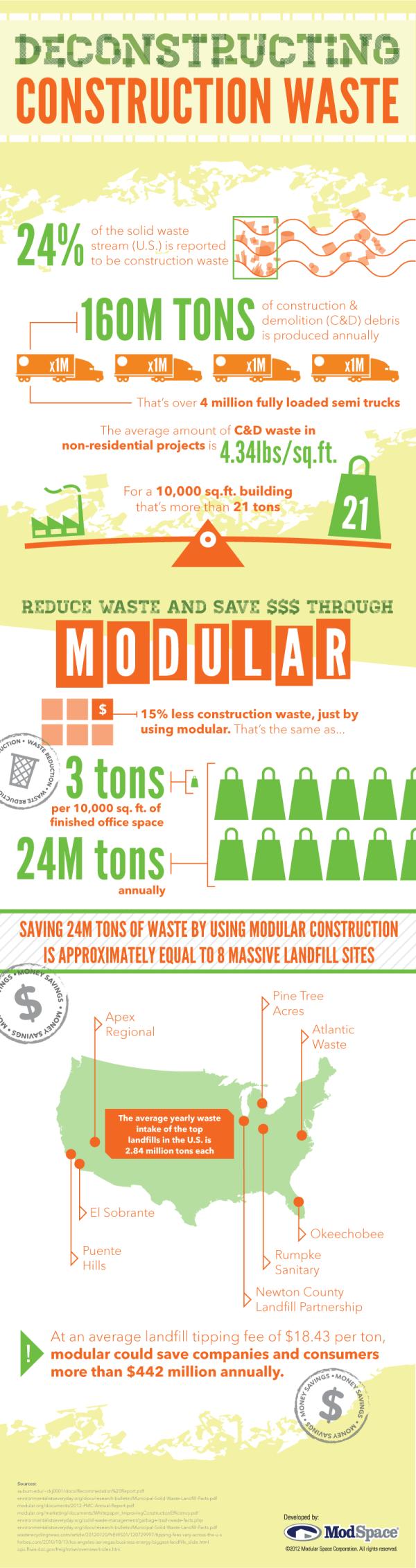 construction waste inforgraphic