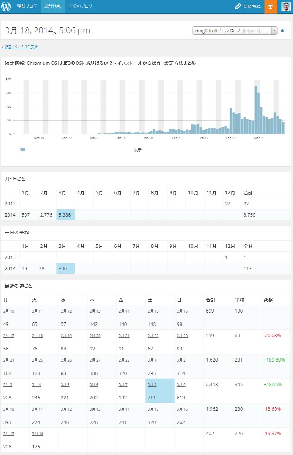 統計情報-WordPress.com_ページ毎の概要01