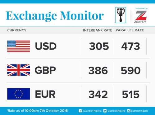 Exchange Rate For 7th October 2016