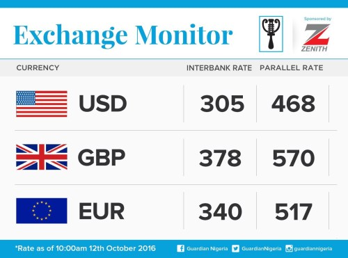 Exchange Rate For 12th October 2016