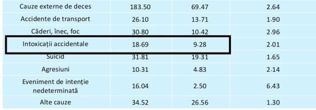 Rata standardizată a mortalității în Republica Moldova (2013)în comparație cu standardul occidental, pe cauze de deces,toate vârstele, bărbați (per 100000)