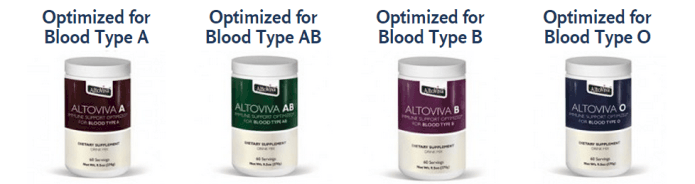 Vitamins for blood type a
