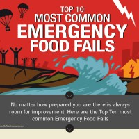 Top 10 Most Common Emergency Food Fails