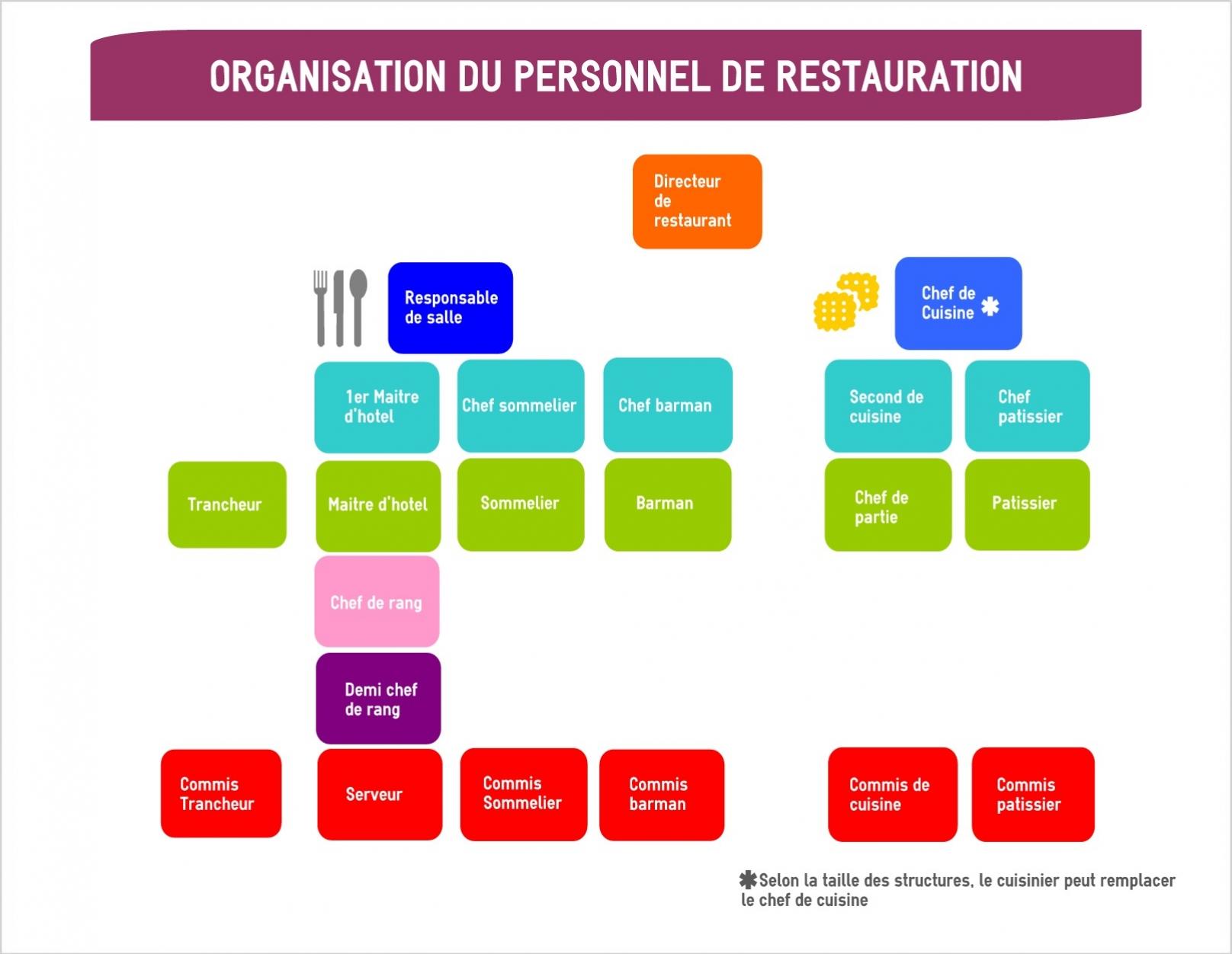 organigramme personnel salle cuisine
