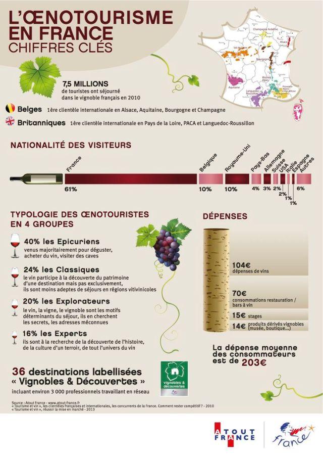 tourisme du vin en France