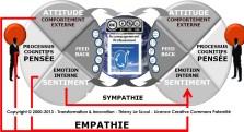 manager - communiquer avec Empathie ©