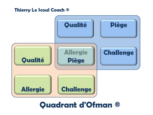 Quadrant d'Ofman double