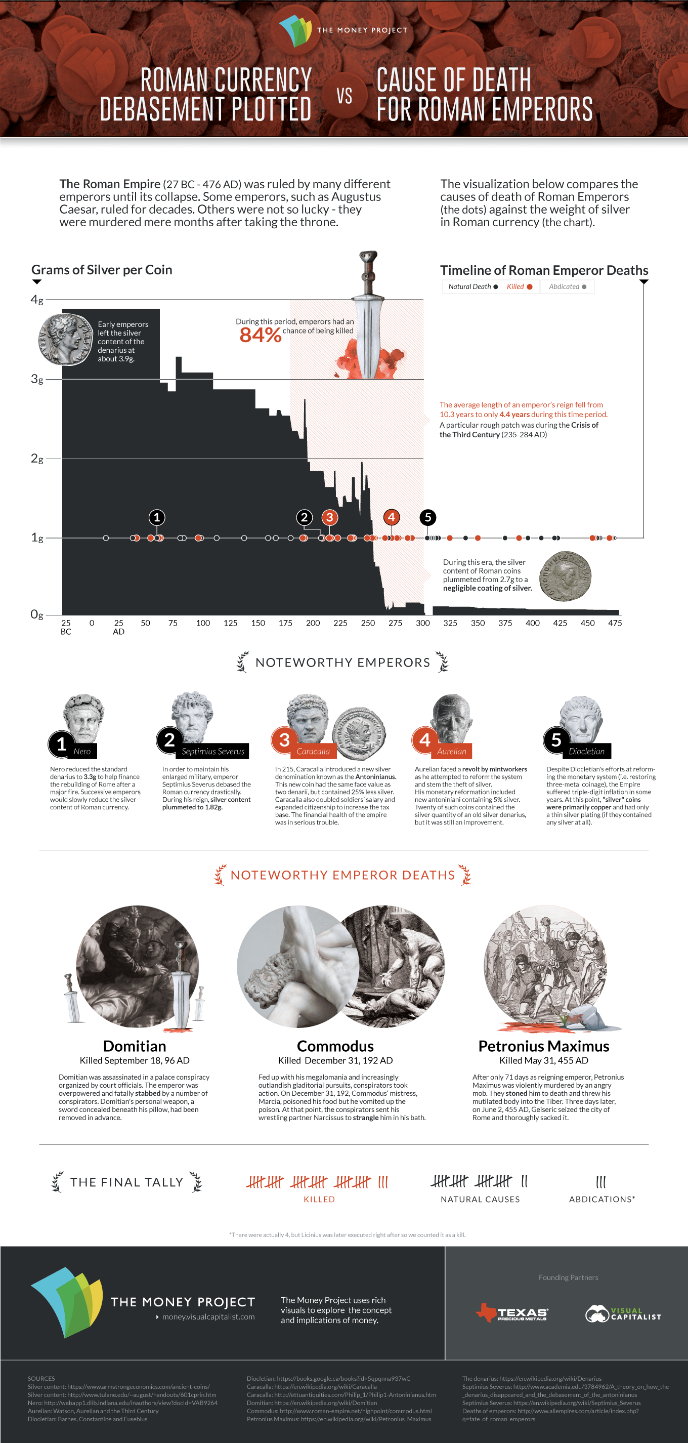 Chart: Deaths of Roman Emperors vs. Coinage Debasement
