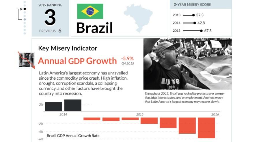 brazil-share