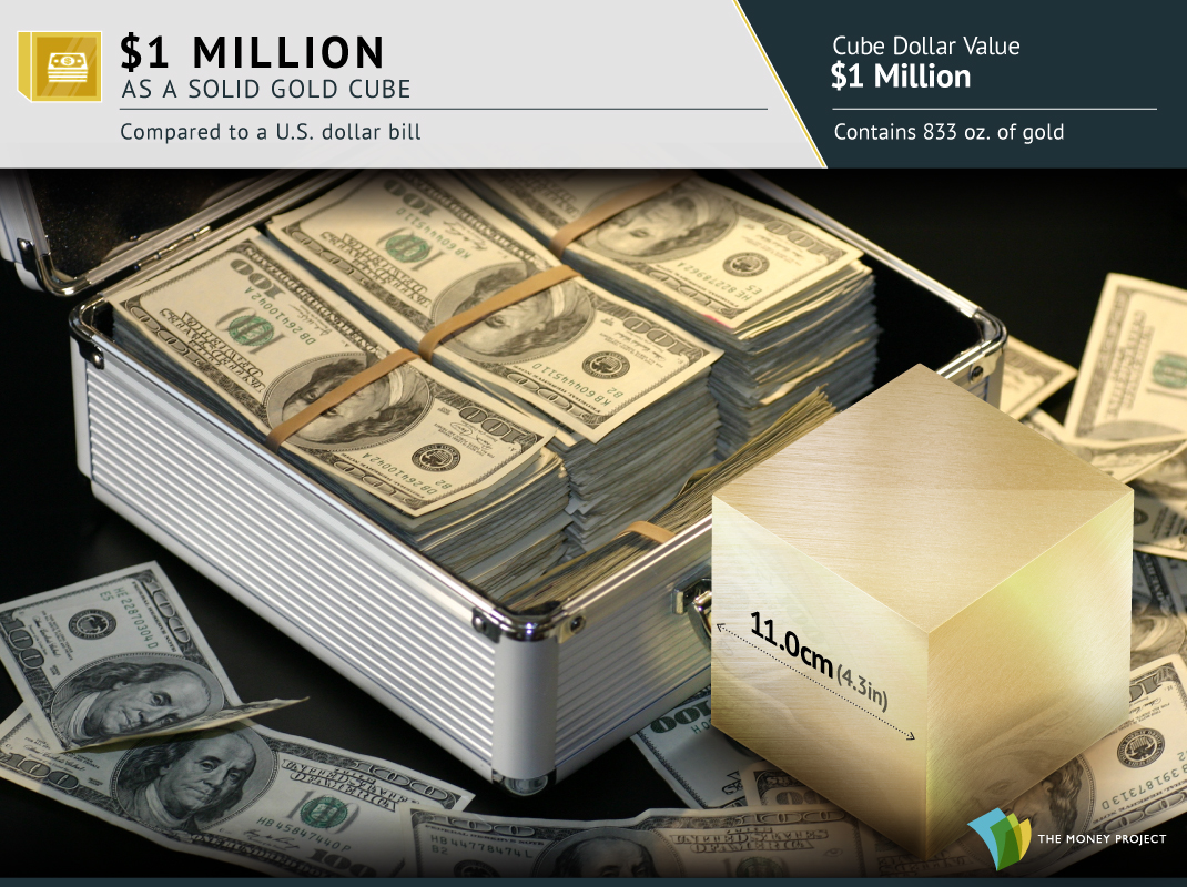 One Million Dollars as a Gold Cube