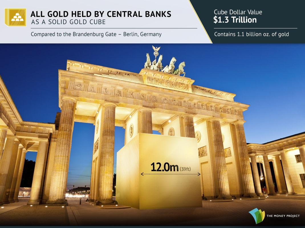The World's Central Banks Holdings as a Gold Cube