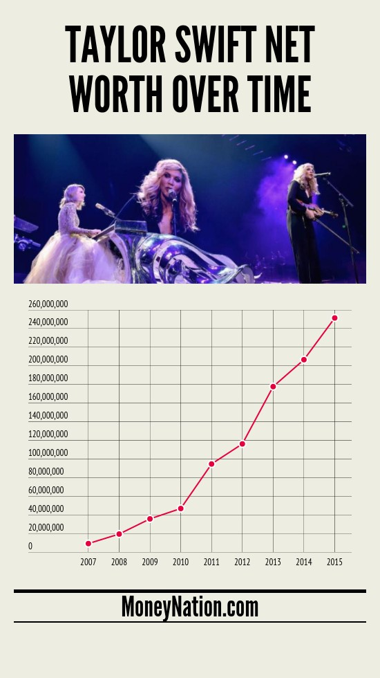 taylor swift net worth over time