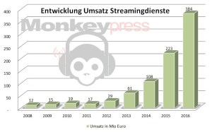 StreamingumsatzBis2016