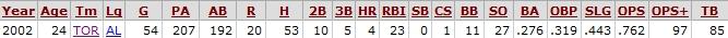 Orlando Hudson stats