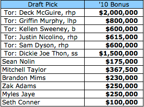 Jays-Over-Slot-List.png