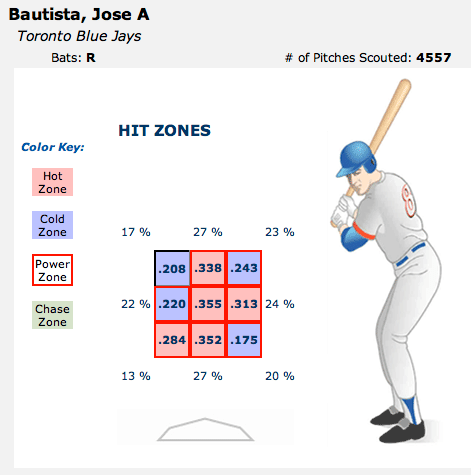 jose-bautista-scouted.png