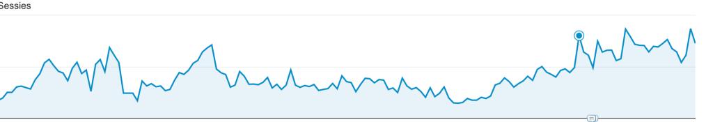 Dag van de webshop ervaring