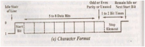 character format