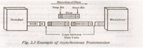 example of asynchronous transmission
