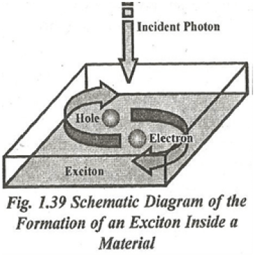 Schematic Diagram of  the formation of an exciton