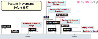 Timeline-Peasant revolts before 1857